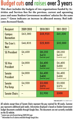 SG-Budget-4-25-2011