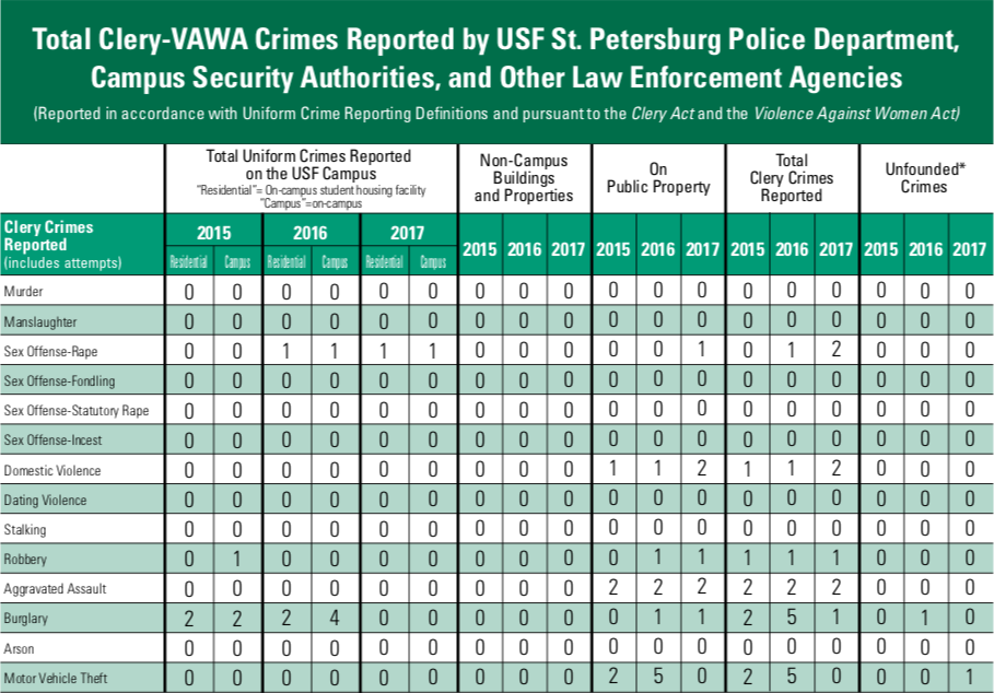Understanding the annual crime report – The Crow's Nest